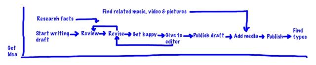 Blog Project Plan