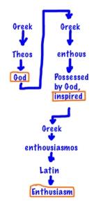 Etymology of Enthusiasm