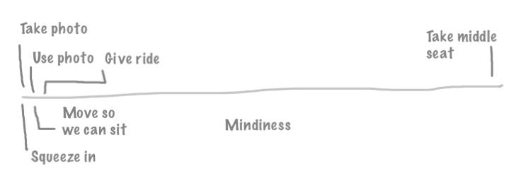 Mind Scale