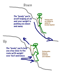 Illustrating why up is easier