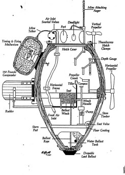 The mechanisms of the Turtle Submarine.