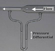 """A flow of air through a venturi meter, showing the columns connected in a U-shape (a manometer) and partially filled with water. The meter is """"read"""" as a differential pressure head in cm or inches of water. --- Well, that clears that up."""