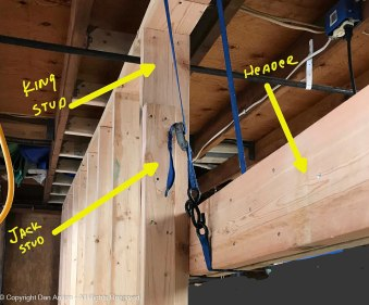 The header is installed at the height of the door. The gap between the top of the header and the top plate will be filled with cripple studs.